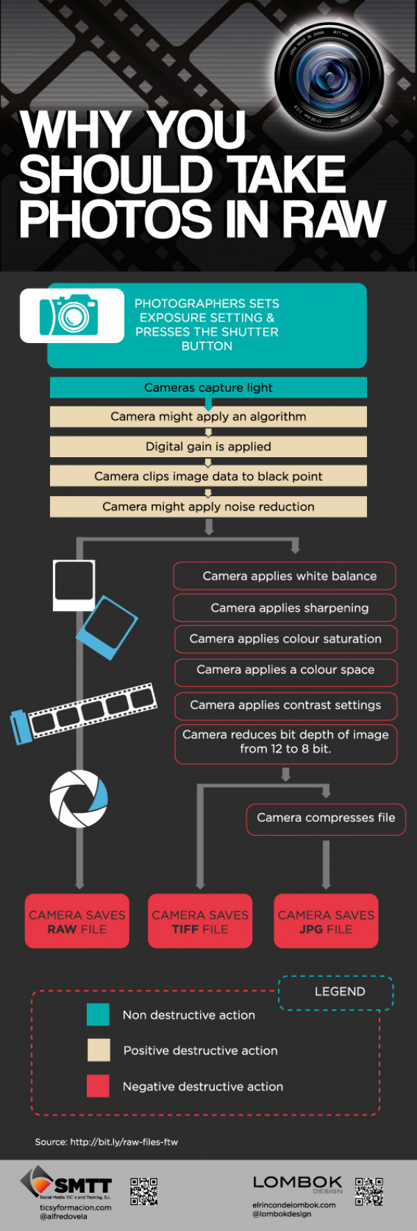 Why you should take photos in raw?