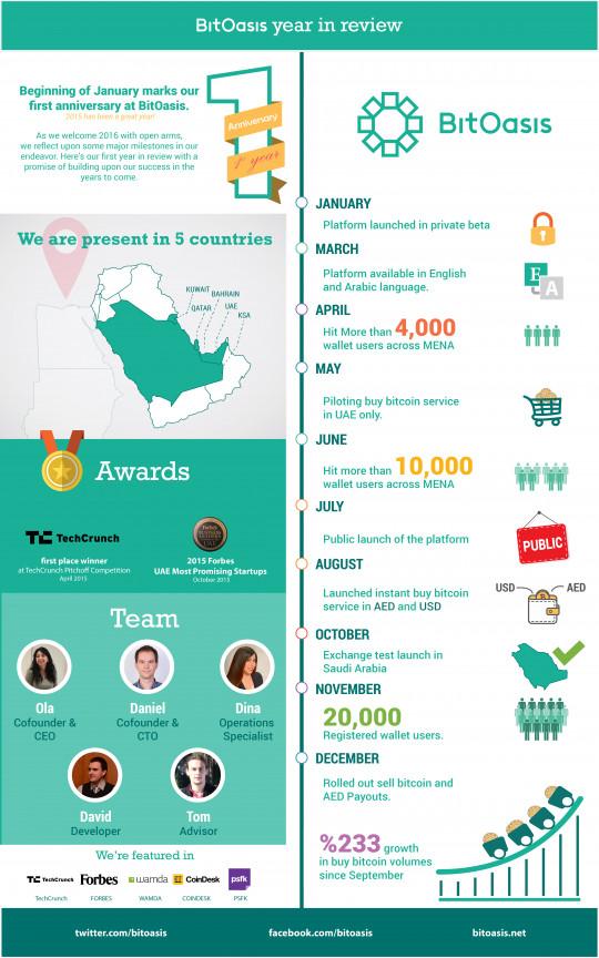 انفوجرافيك عن انجازات شركة BITOASIS خلال سنة