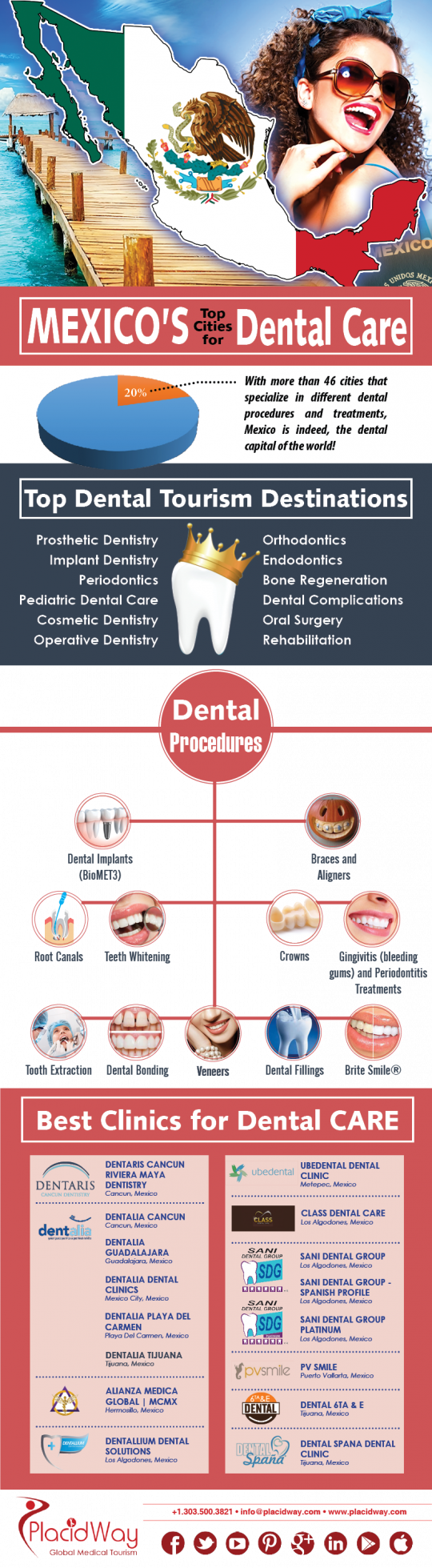 Mexico Top Cities for Dental Care – Infographic