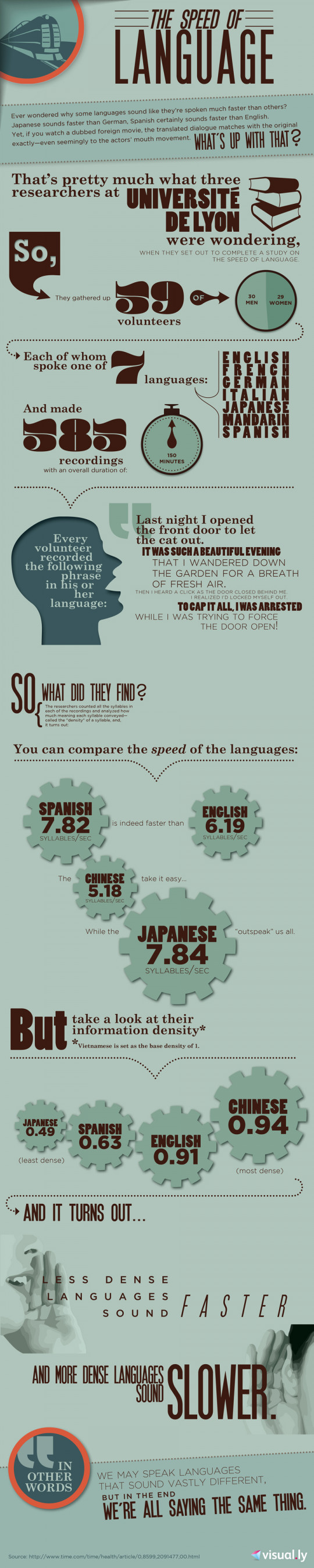 The Speed of Language