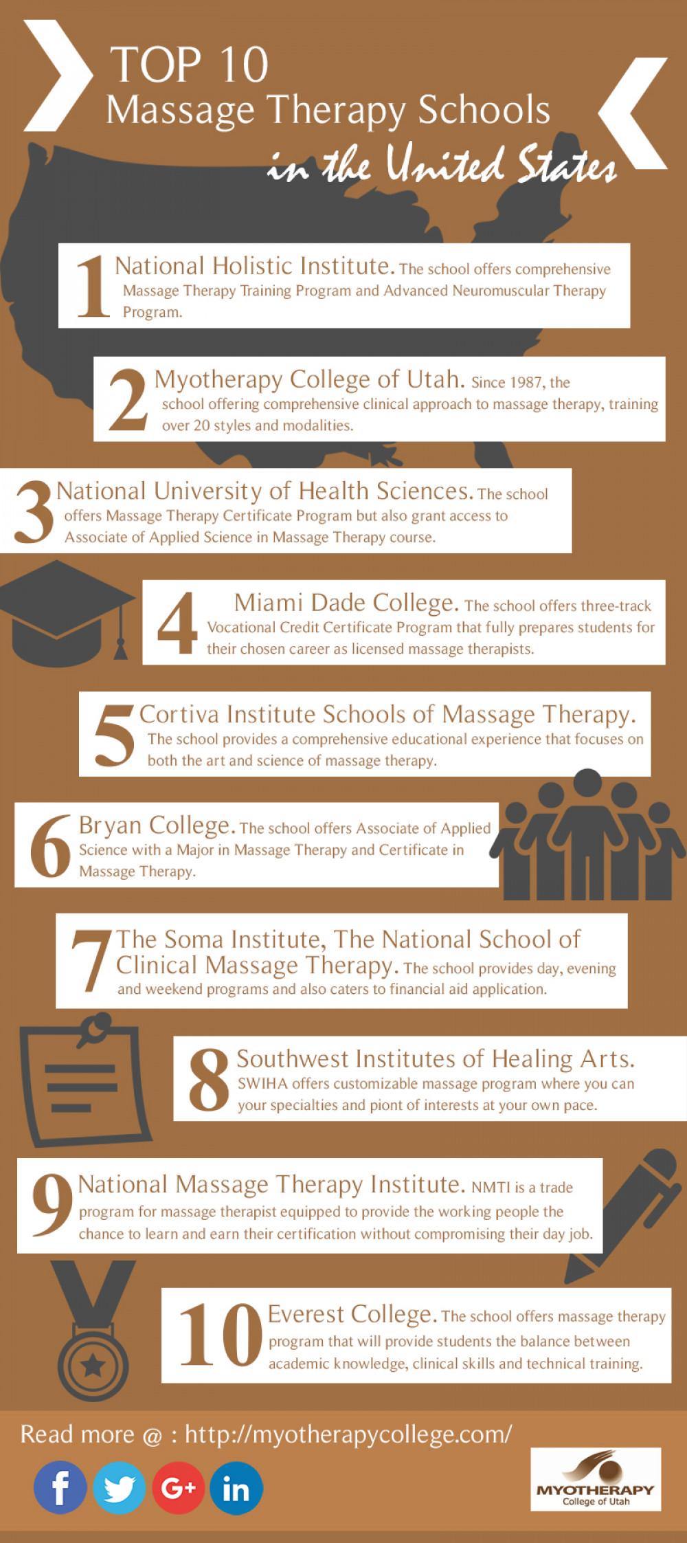 Top 10 Massage Therapy Schools In The United States