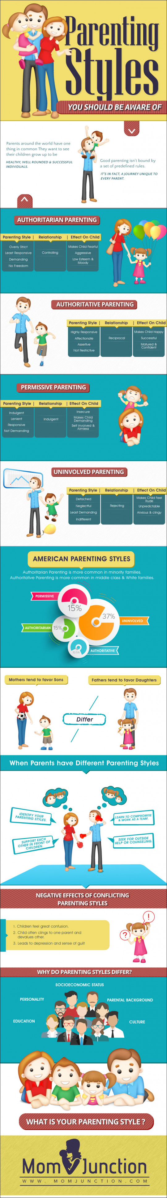 Different Types of Parenting Styles you Need to be Aware of