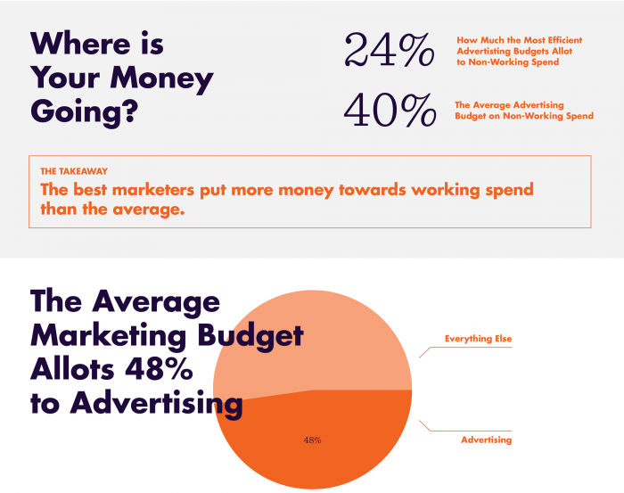 The Hidden Cost of Content Marketing