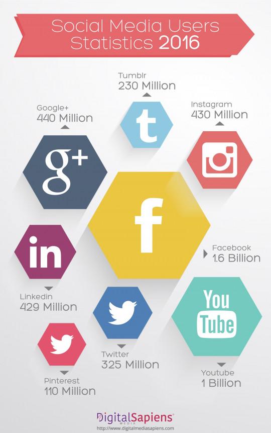 Social Media Usage Stats in 2016