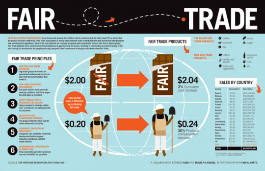 How Fair Trade Succeeds