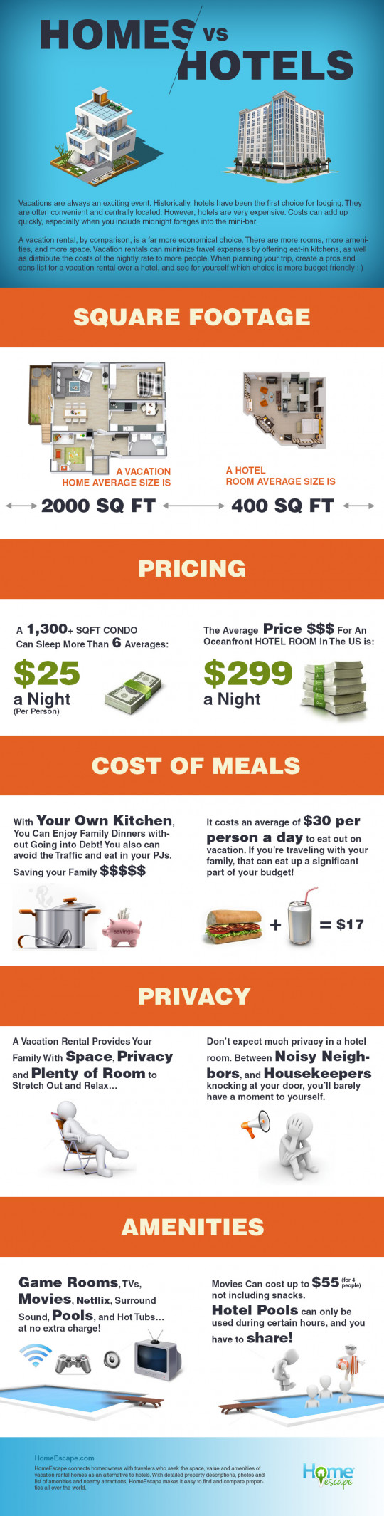 Homes vs Hotels Infographic