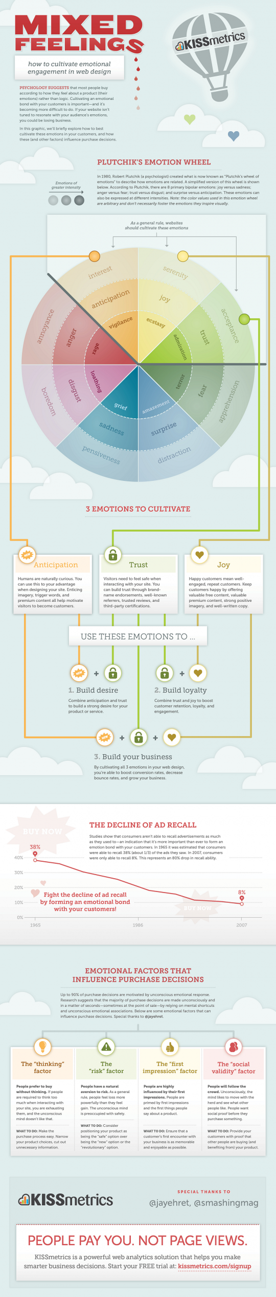 Mixed Feelings - Emotional Engagement In Web Design