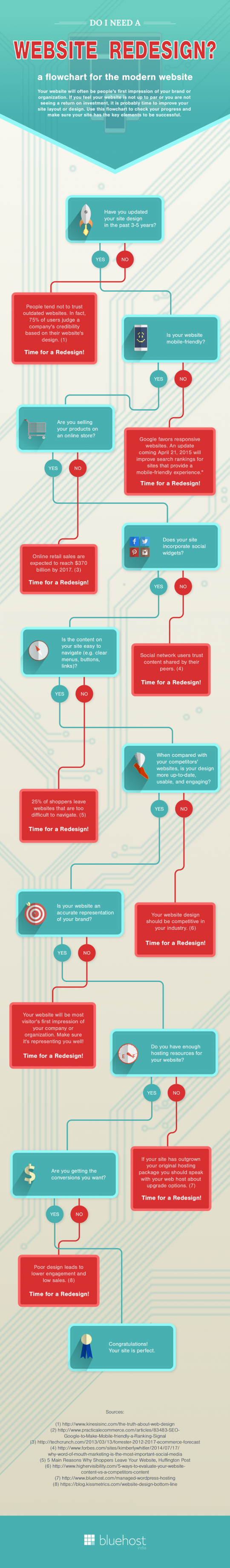 How Often Should I Update My Website? Reasons For Website Redesign 1