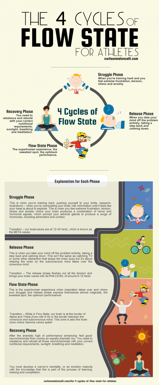 the 4 cyles of flow state for athletes, 4 cycles of flow, 4 cycles of flow state, flow state for athletes, 4 flow cycles, flow state cycles, neuroscience of flow state, 4 flow phases, 4 phase of flow, 4 stages of flow, 4 flow stages, struggle phase, release phase, flow state phase, recovery phase
