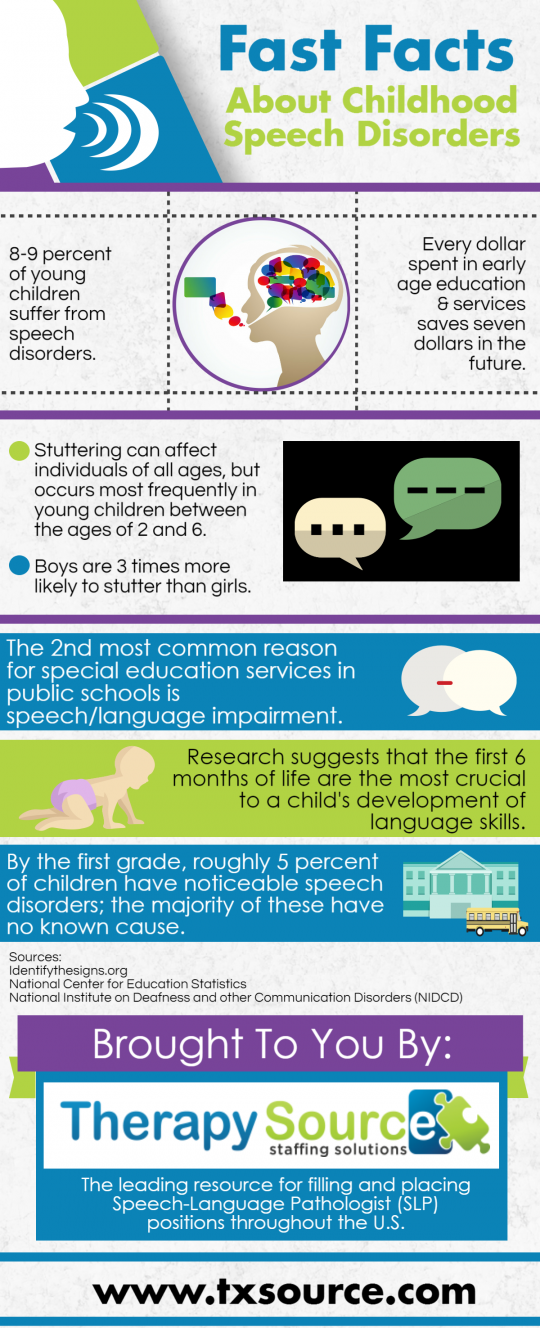 Fast Facts About Childhood Speech Disorders