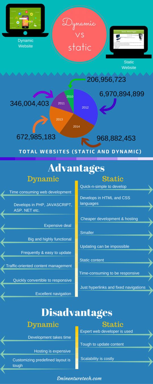 Advantages, Disadvantages of Static and Dynamic Websites
