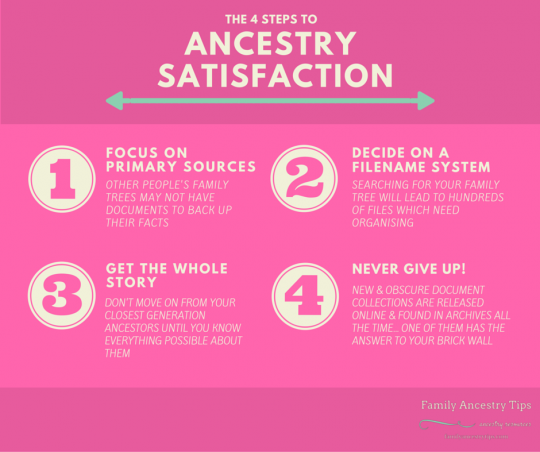 THE 4 STEPS TO ANCESTRY SATISFACTION