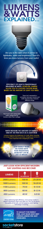 Lumens vs. Watts