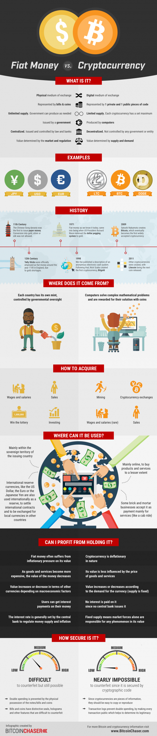 Bitcoin/Cryptocurrency InfoGraphic