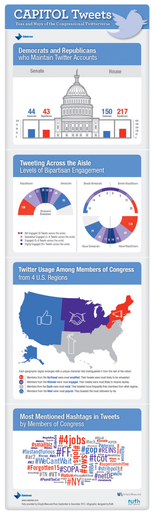 Capitol Tweets: Yeas and Nays of the Congressional Twitterverse