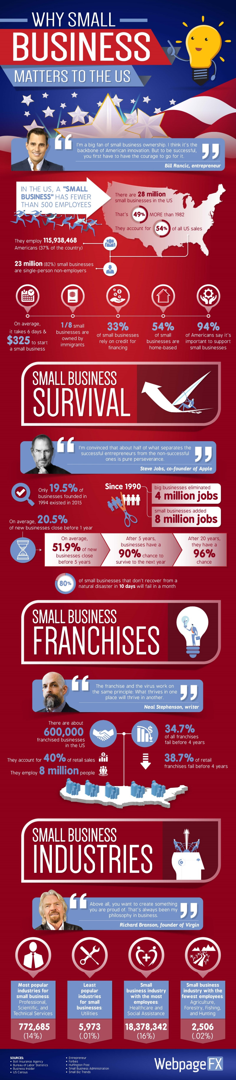 Why Small Business Matters to the US