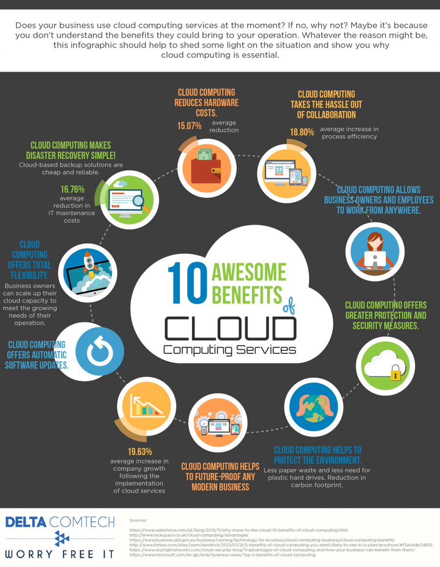 316143? w=900 - Advantages of Cloud Services for Financial Providers