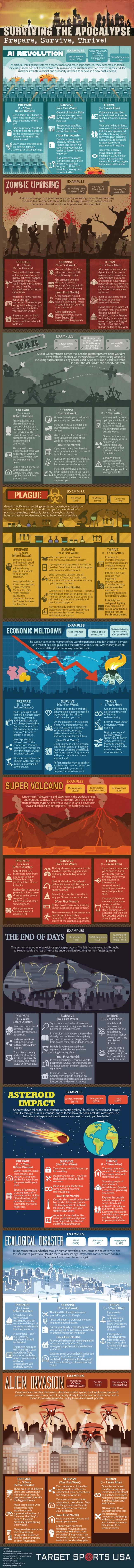 Surviving the Apocalypse: Prepare, Survive, Thrive!