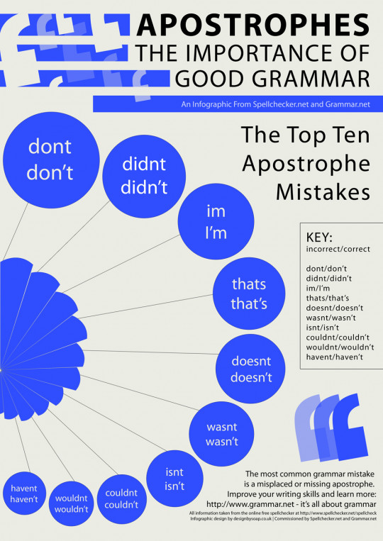 Apostrophes: The Importance of Good Grammar