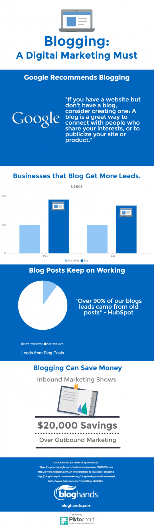 Why Blogging is a Digital Marketing Must [Infographic]