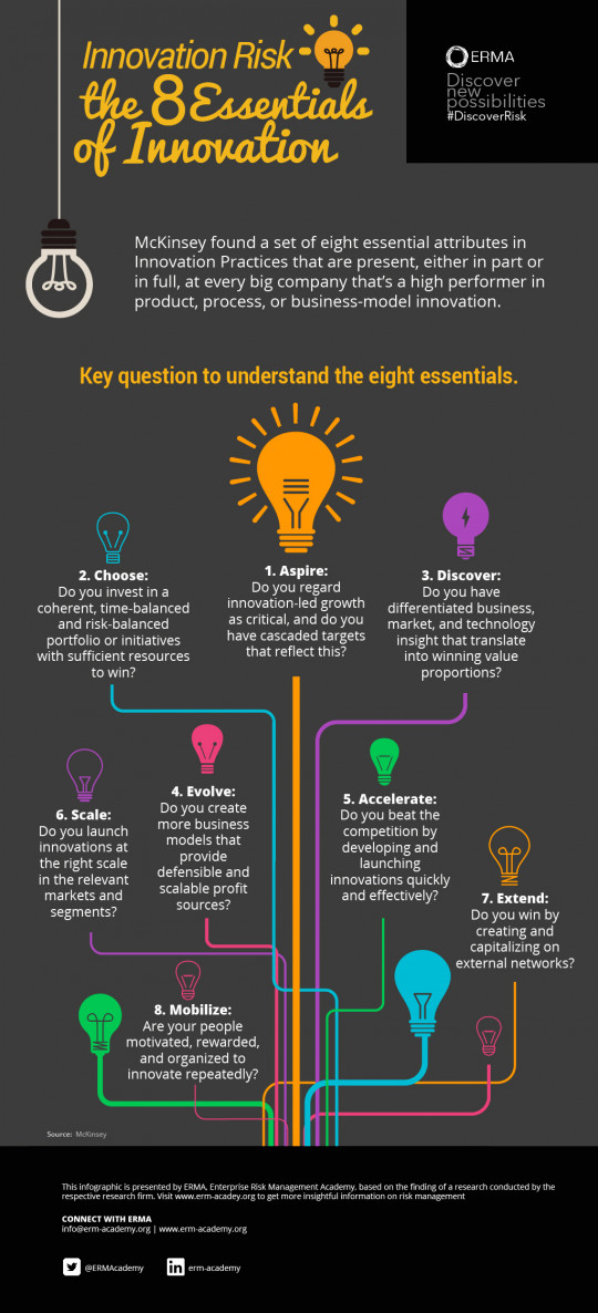 The 8 Essentials of Innovation