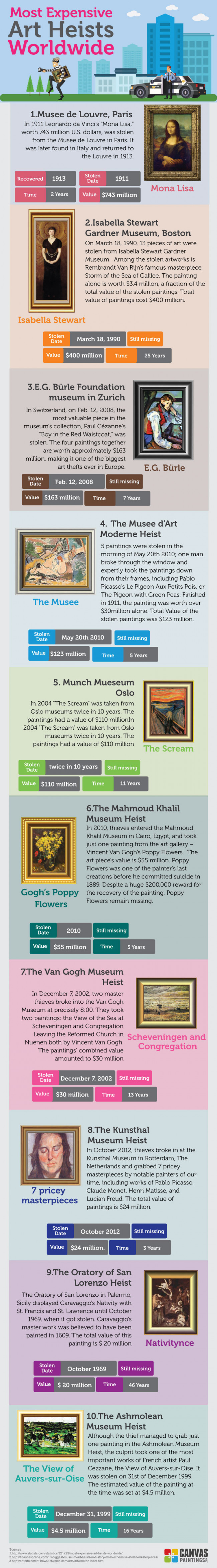 Most Expensive Paintings Heists