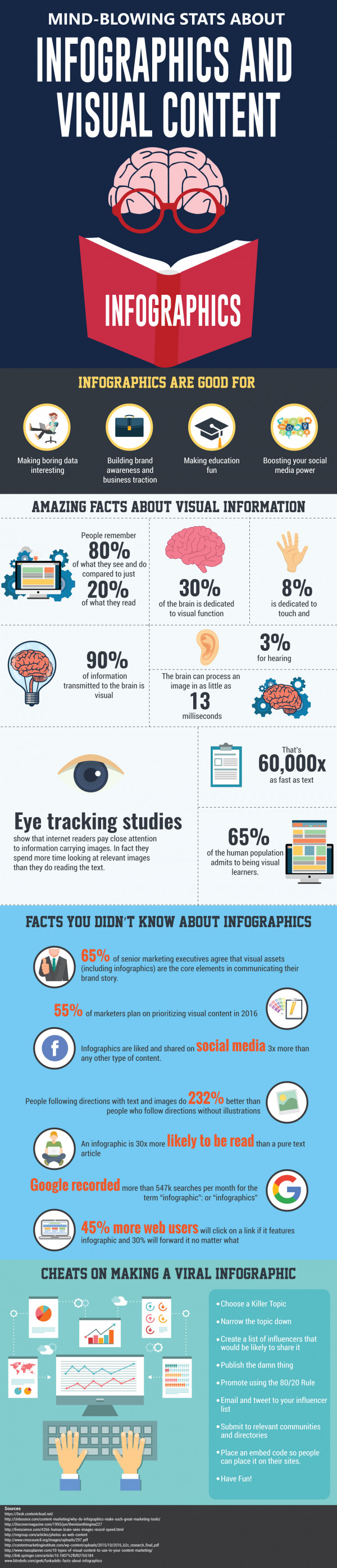 Mindblowing stats about Infographics and Visual content