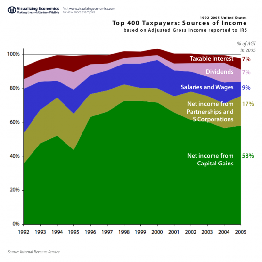 Top 400 Taxpayers: Sources of Income 1992-2005