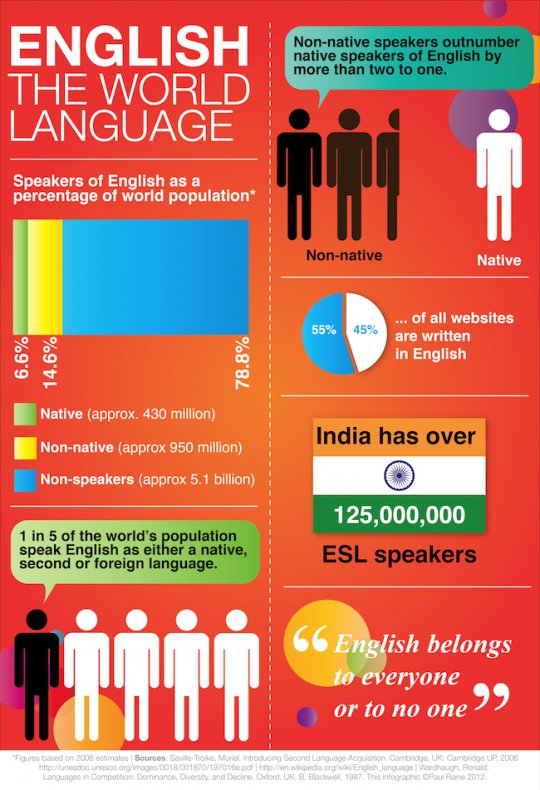 English: The World Language