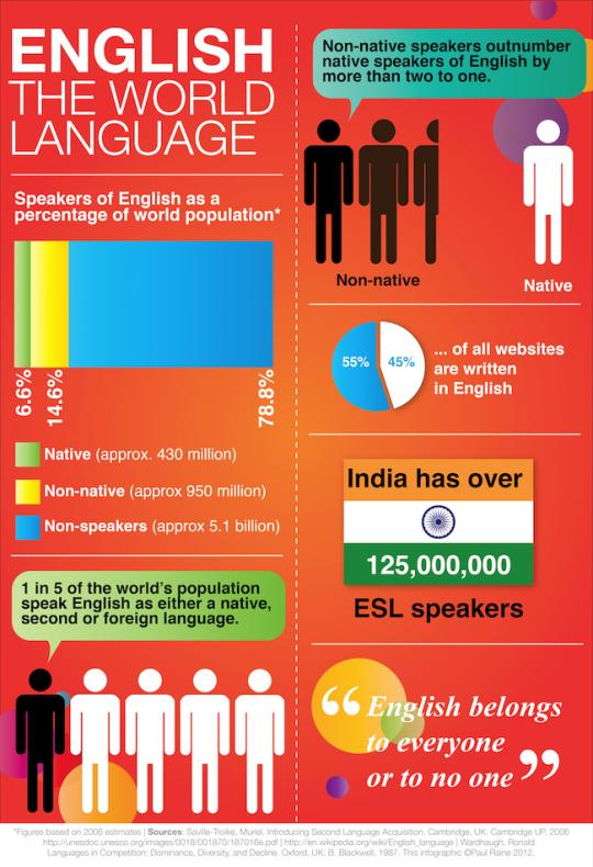 English: The World Language