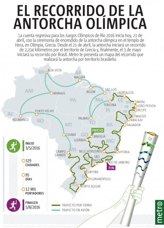El recorrido de la antorcha olímpica