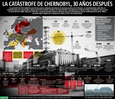La catástrofe de Chernobyl, 30 años después