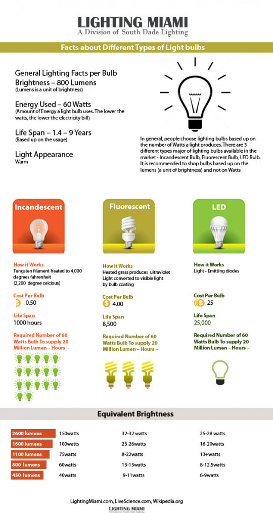 Different Types of Lighting bulbs and their facts
