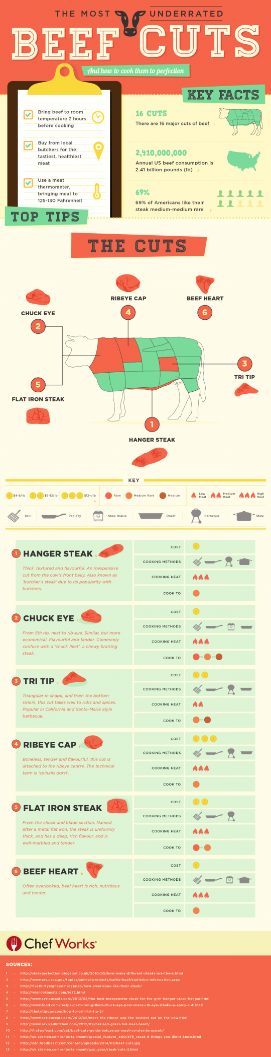 Beef cuts chart an education in different beef cuts test your new knowlege with the beef cuts quiz pooptronica