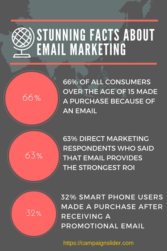 Stunning Facts About email Marketing