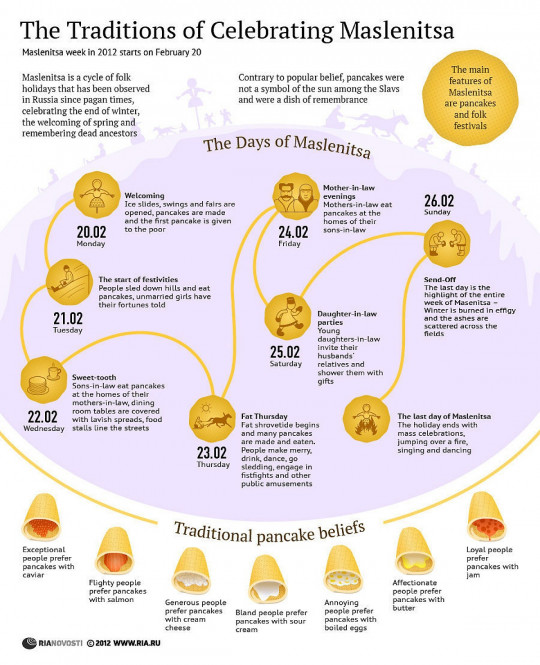 The Traditions of Celebrating Maslenitsa