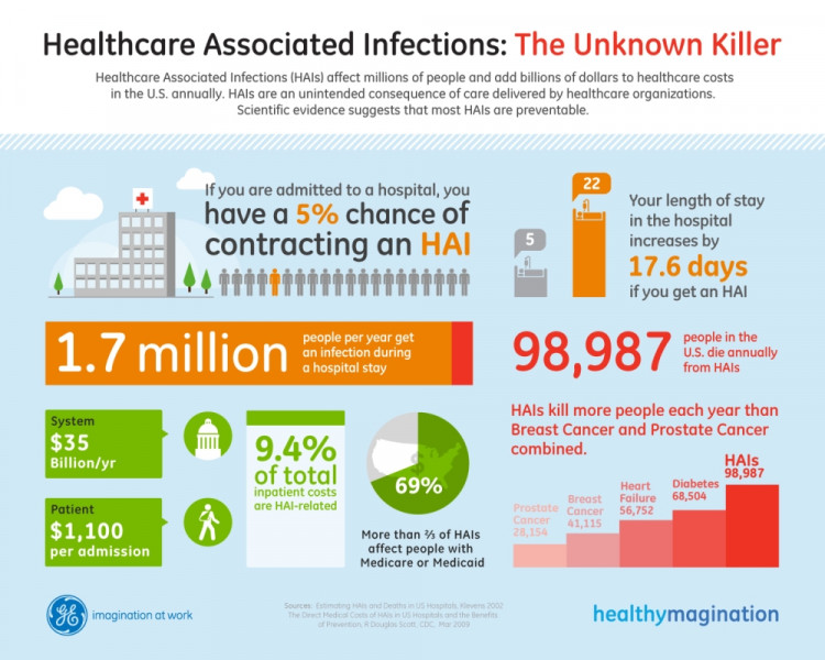Healthcare Associated Infections: The Unknown Killer