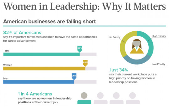 Women in Leadership: Why It Matters