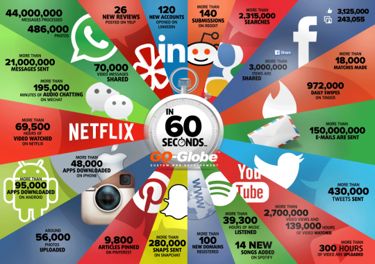 Things that Happen on Internet Every 60 Seconds
