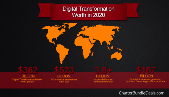 Digital Transformation Forecast 2020