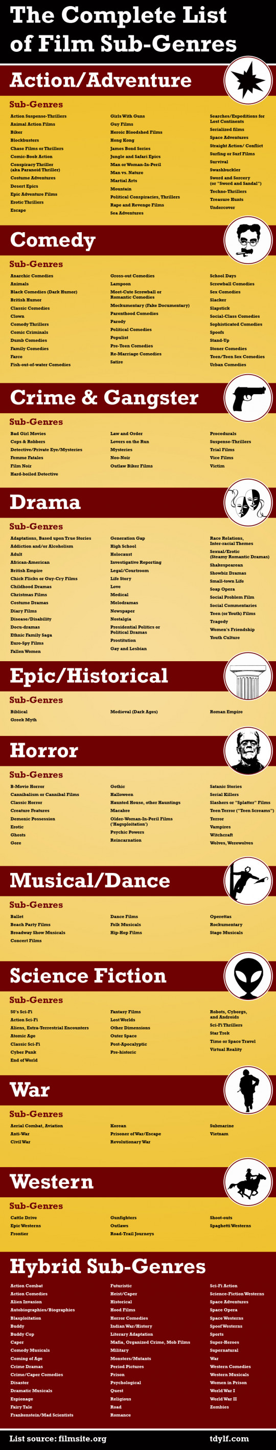 The Complete List of Film Sub-Genres