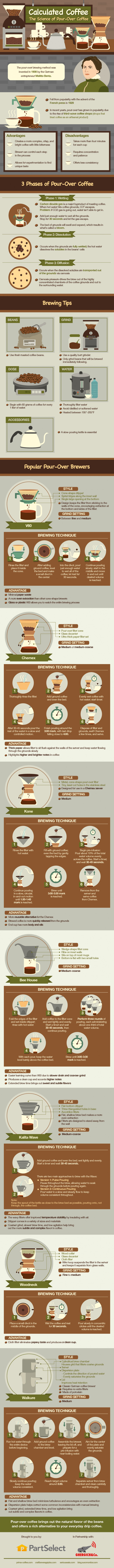 The Science of Pour Over Coffee: Brewing Methods