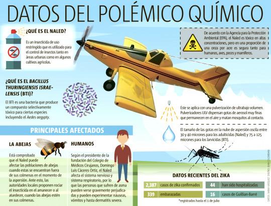 Datos del polémico químico