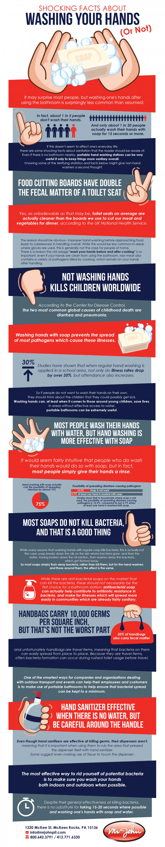 Shocking Facts About Washing Your Hands (Or Not!)