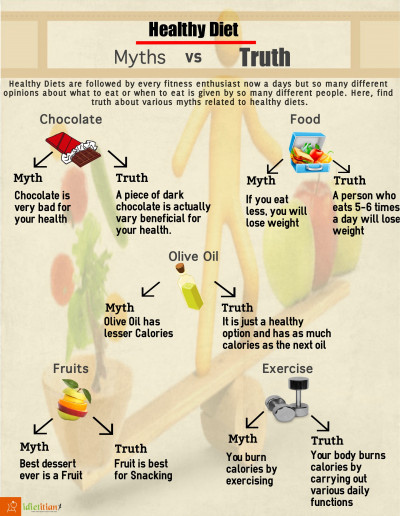 Healthy Diet- Myths vs Truth