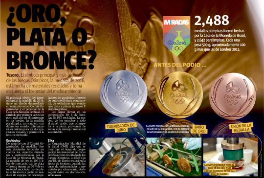 ¿Oro, plata o bronce?