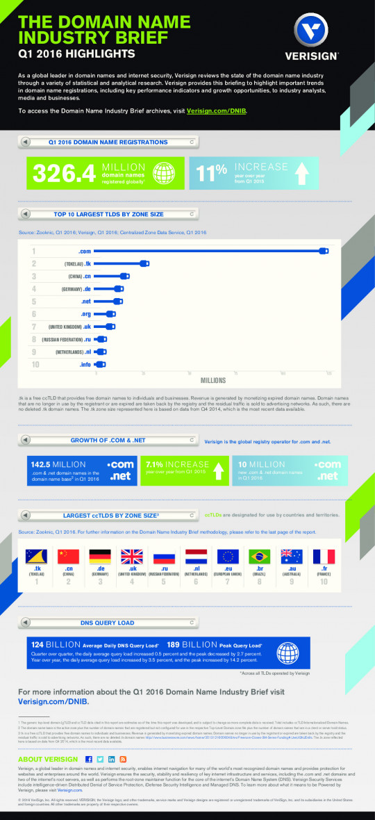 Q1 2016 Domain Name Industry Brief