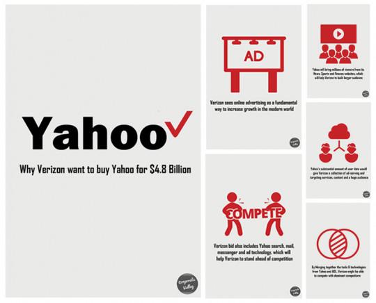 Why Verizon want to buy Yahoo for $4.8 Billion