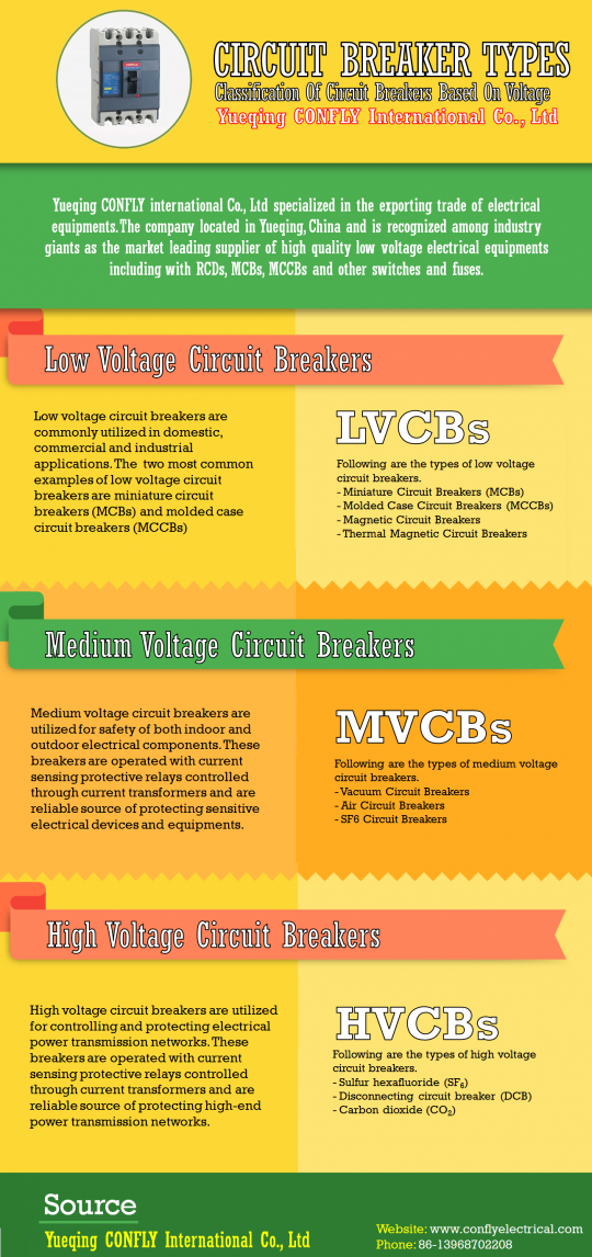 Circuit Breaker Types, Classification Based On Voltage