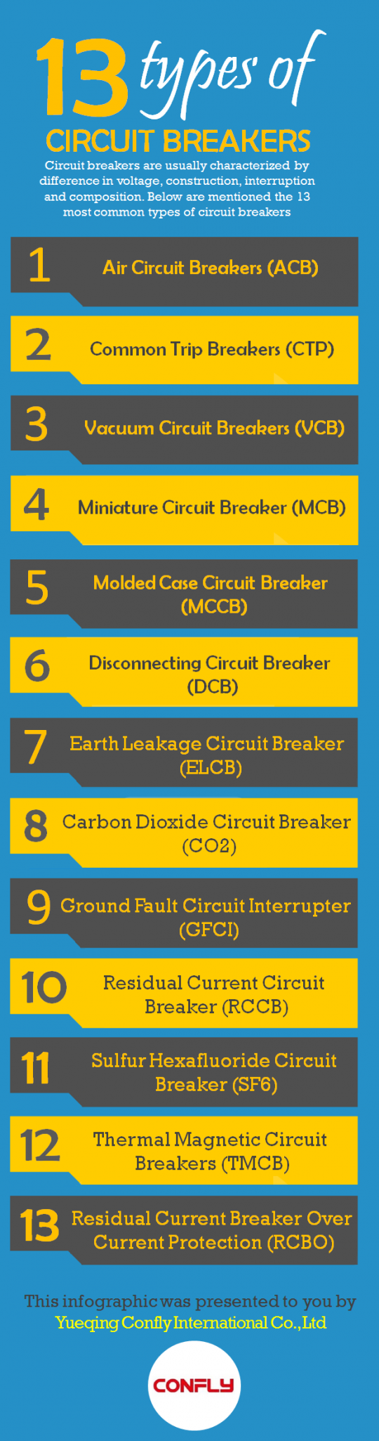 13 Types Of Circuit Breakers By Yueqing Confly